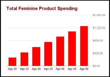 chart of tampon expenses by year