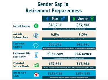 wage gap retirement savings defecit