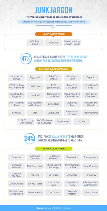 Junk Jargon - worst workplace buzzwords chart