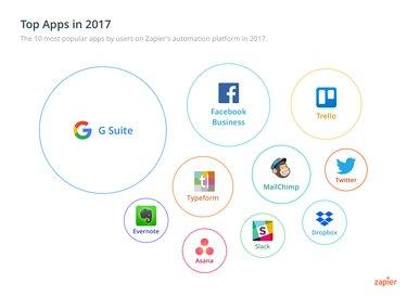 Chart: Zapier top 10 apps of 2017