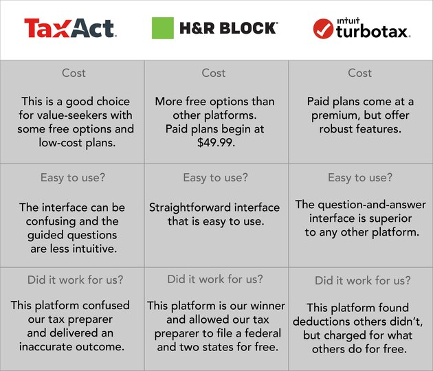 An infographic comparing TaxAct, H&R Block and TurboTax.