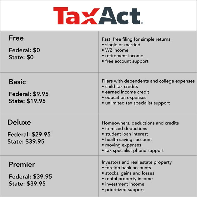An infographic that shows the prices and features of TaxAct's paid plans