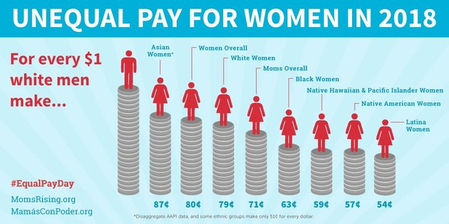 Chart showing unequal pay for women in 2018