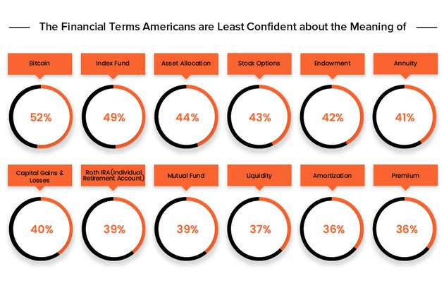 The Financial Terms Americans Are Least Confident About the Meaning Of