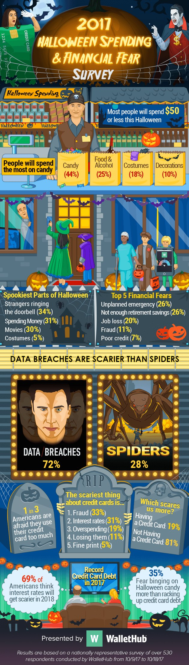 2017 Halloween Spending and Financial Fear Survey
