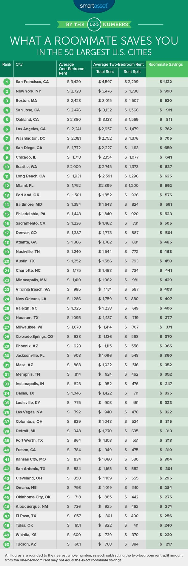 Smart Asset chart - roommate savings in 50 largest US cities