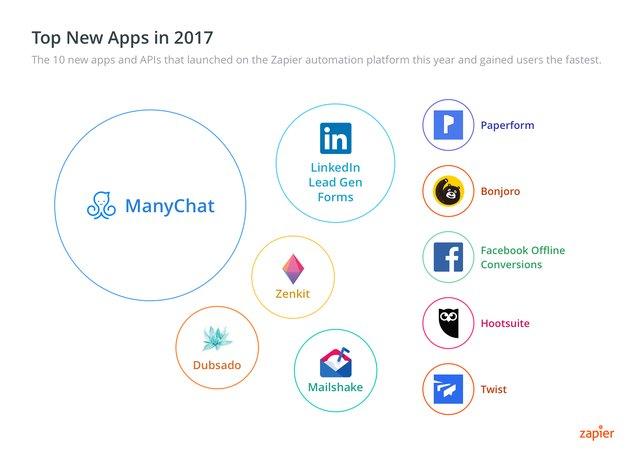 Chart - Zapier top new apps in 2017