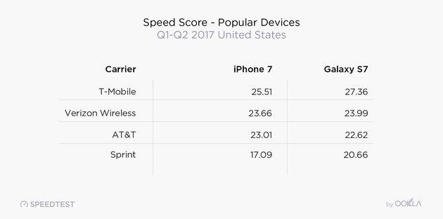 Ookla Speed Score by Popular Device