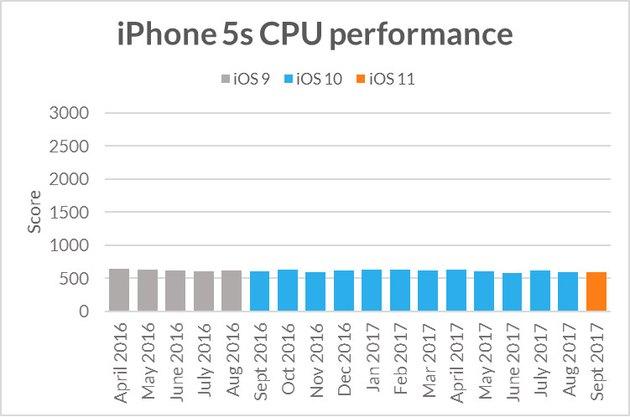 Futuremark chart of iPhone CPU performance