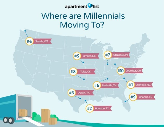 millennial moving