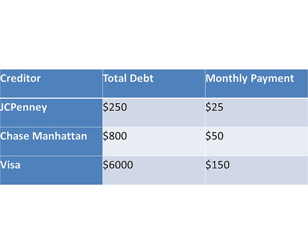 debt table