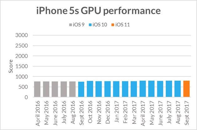 Futuremark chart of iPhone GPU performance