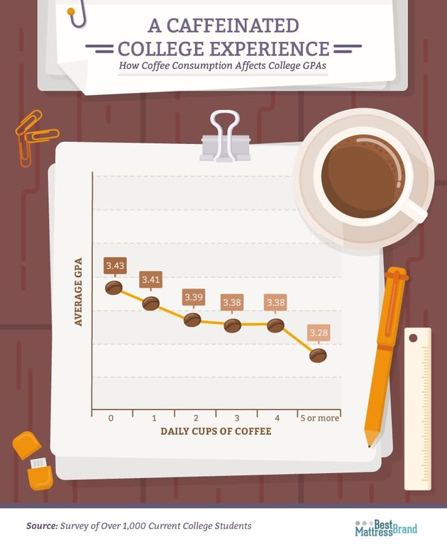 Chart showing relationship between daily coffees and GPA
