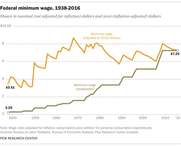 Chart - Federal minimum wage 1938-2016
